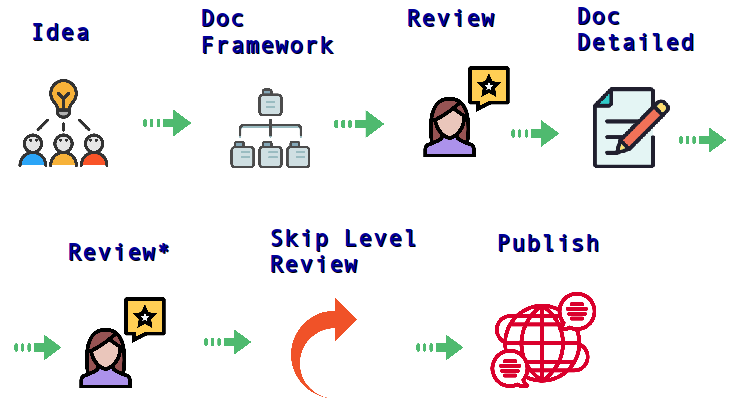 Content Development Life Cycle