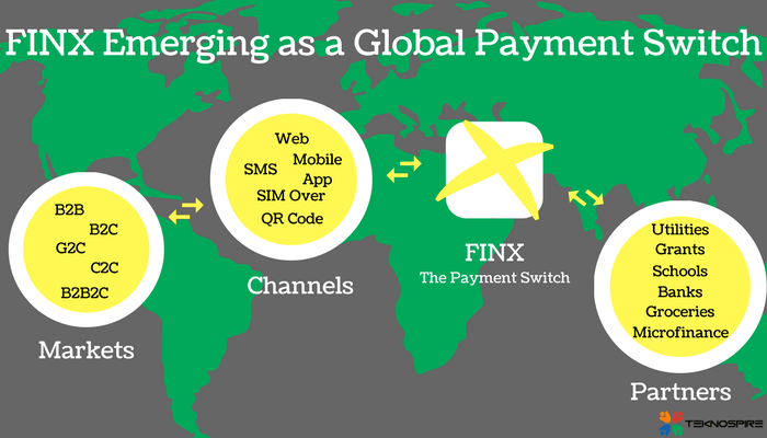 FinX - the global payment switch