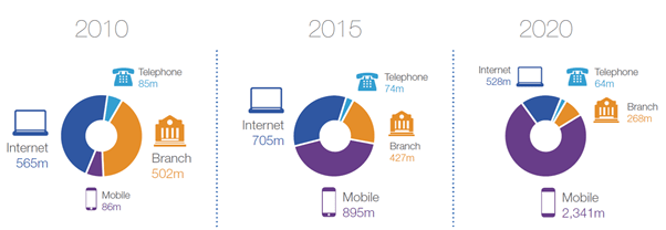 Growth of mobile banking