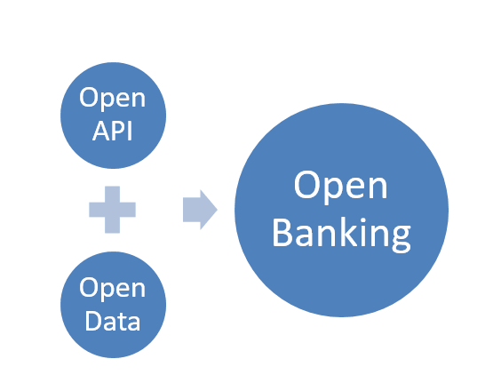OpenBanking is inclusive of OpenData and OpenAPI