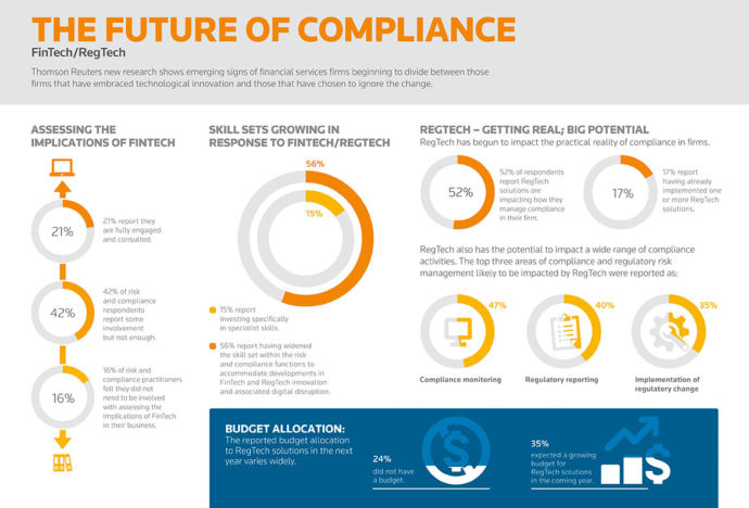 Compliance and Technology