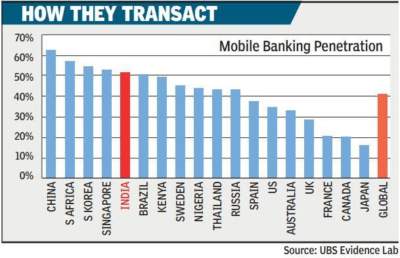Country wise Mobile banking penetration for the period ending Jan2017