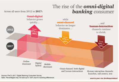 Banks and fintech firms
