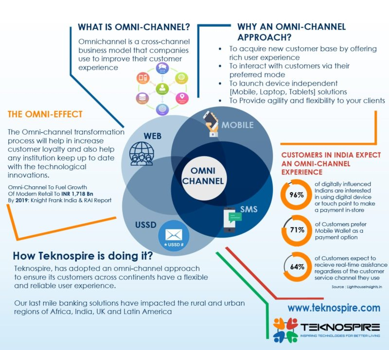 Teknospire goes Omni-Channel