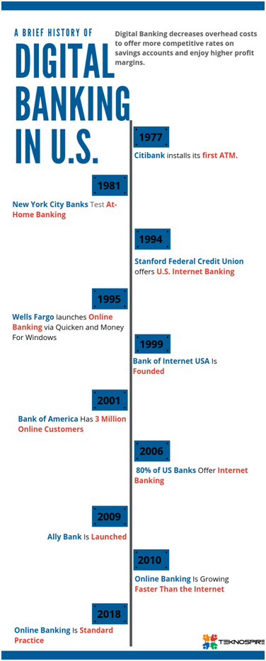 History of Digital Banking in US
