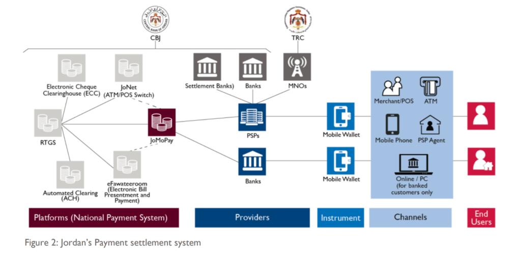 Jordan Payment Settlement System