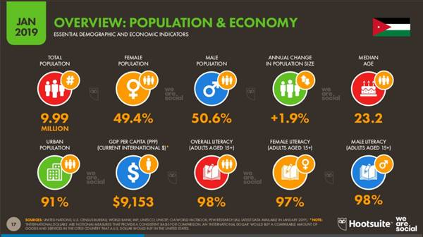 Population and Economy of Jordan