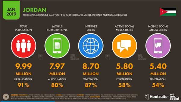 Jordan Internet and Mobile subscribers