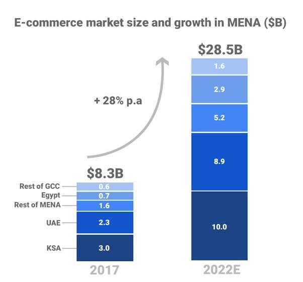 Mobile Phone Usage in MENA