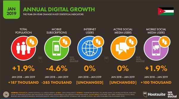 Jordan annual digital growth of mobile and mobile internet