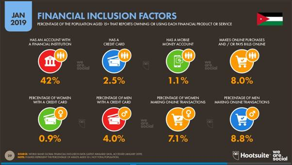 Jordan Factors for Financial Inclusion