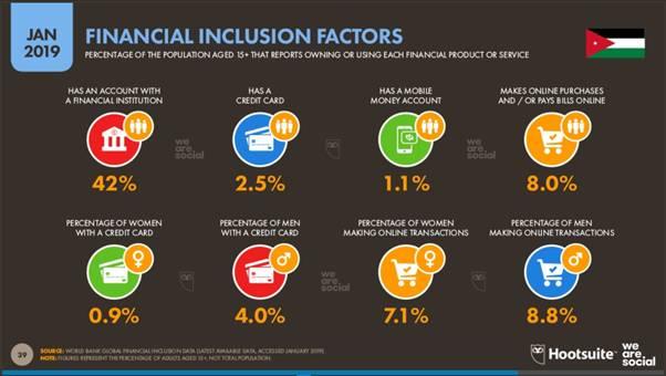 Jordan Factors for Financial Inclusion